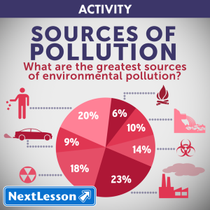 Sources-of-Pollution---Rank-&-Reason